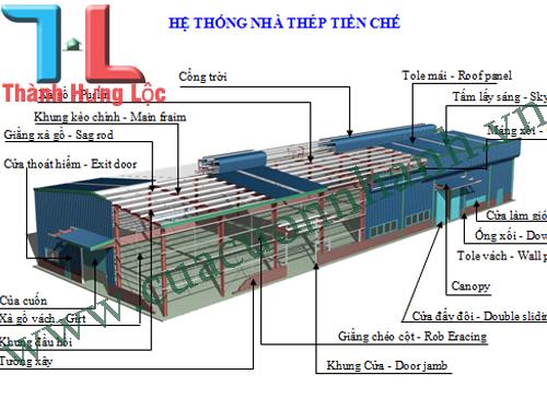 Thiết kế công trình dân dụng và nhà xưởng, nhà máy sản xuất